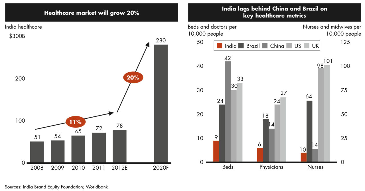 Growth in healthcare industry_Bain 2013