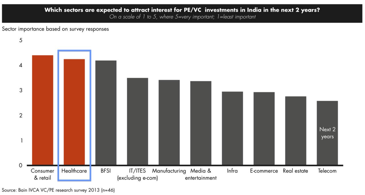 Sectors to attract PE:VC investment in the next 2 years_Bain