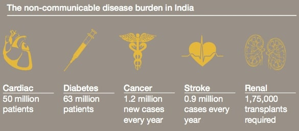 NCD burden India_PwC copy