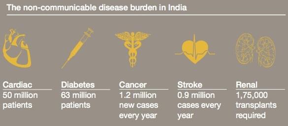 NCD burden India_PwC copy