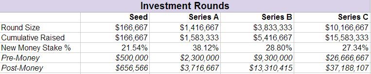1. Investment Rounds