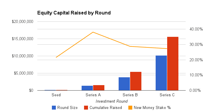 2. Equity Capital Raised by Round
