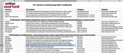 75 Livelihood Companies Excel