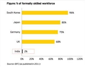 Formally Skilled Workforce