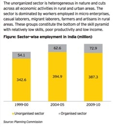 India's Unorganized Sector