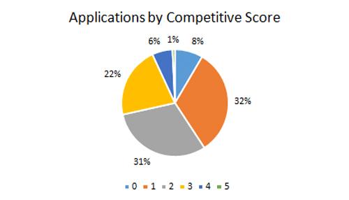 Competitive-Score