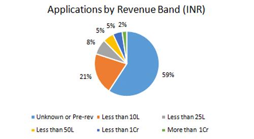 Revenue-band